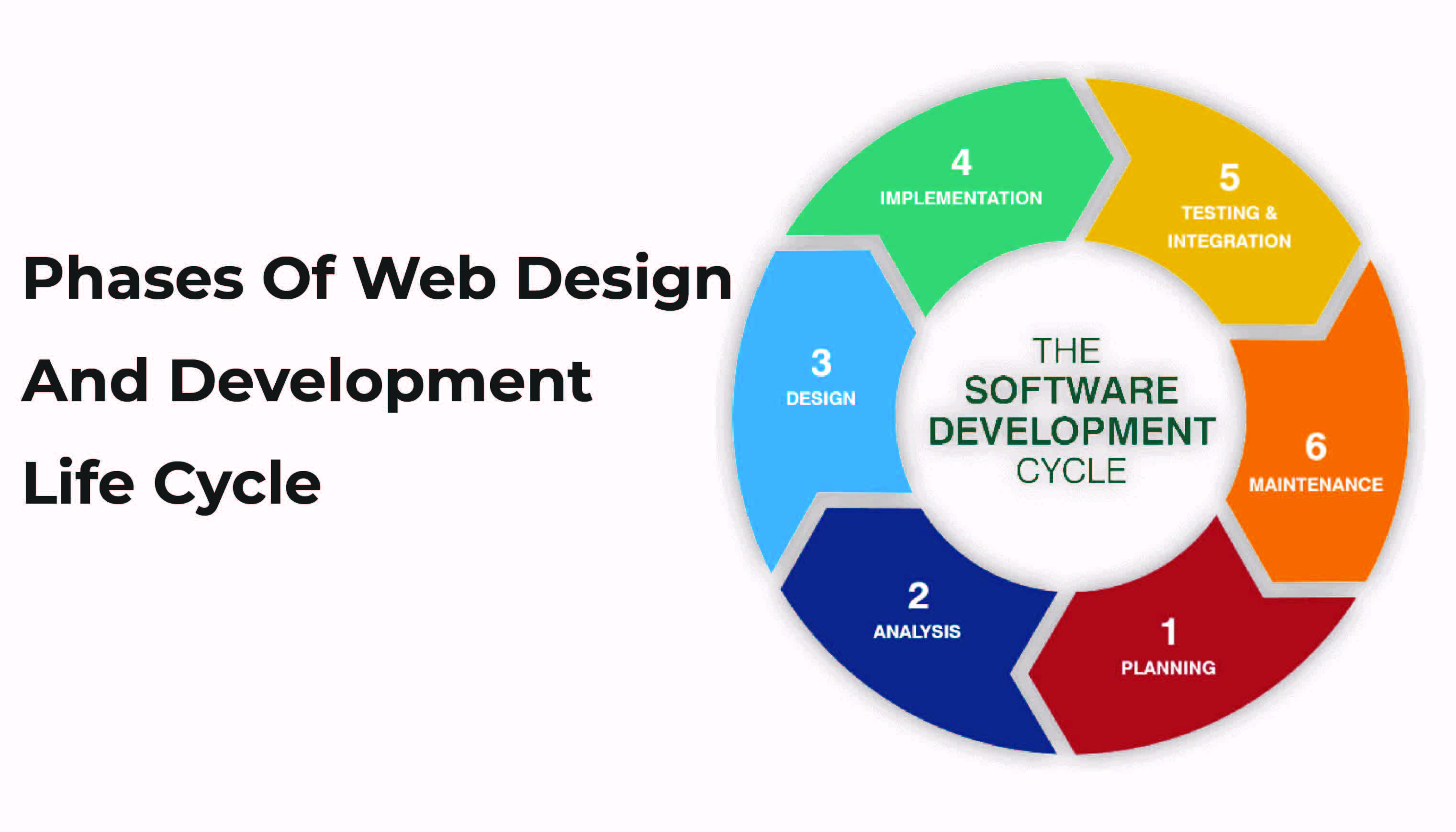 7 Phases Of Web Design And Development Life Cycle
